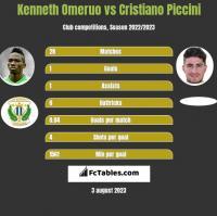 Kenneth Omeruo vs Cristiano Piccini h2h player stats
