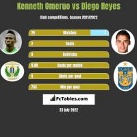 Kenneth Omeruo vs Diego Reyes h2h player stats