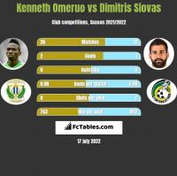 Kenneth Omeruo vs Dimitris Siovas h2h player stats
