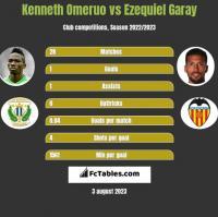 Kenneth Omeruo vs Ezequiel Garay h2h player stats