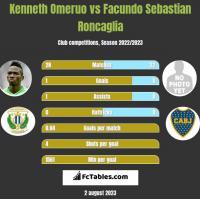 Kenneth Omeruo vs Facundo Sebastian Roncaglia h2h player stats