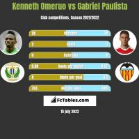 Kenneth Omeruo vs Gabriel Paulista h2h player stats