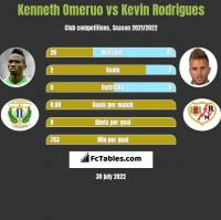 Kenneth Omeruo vs Kevin Rodrigues h2h player stats