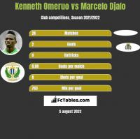 Kenneth Omeruo vs Marcelo Djalo h2h player stats