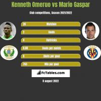 Kenneth Omeruo vs Mario Gaspar h2h player stats