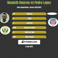 Kenneth Omeruo vs Pedro Lopez h2h player stats