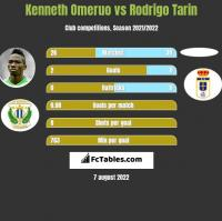 Kenneth Omeruo vs Rodrigo Tarin h2h player stats
