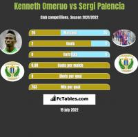 Kenneth Omeruo vs Sergi Palencia h2h player stats