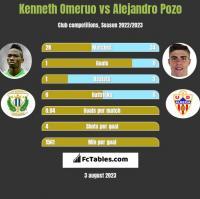 Kenneth Omeruo vs Alejandro Pozo h2h player stats