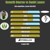 Kenneth Omeruo vs Daniel Lasure h2h player stats