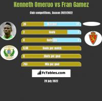 Kenneth Omeruo vs Fran Gamez h2h player stats