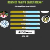 Kenneth Paal vs Danny Bakker h2h player stats