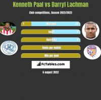 Kenneth Paal vs Darryl Lachman h2h player stats