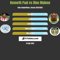 Kenneth Paal vs Dion Malone h2h player stats