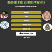 Kenneth Paal vs Dries Wuytens h2h player stats