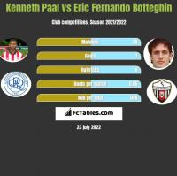Kenneth Paal vs Eric Fernando Botteghin h2h player stats