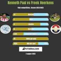 Kenneth Paal vs Freek Heerkens h2h player stats