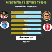 Kenneth Paal vs Giovanni Troupee h2h player stats