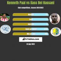 Kenneth Paal vs Iiass Bel Hassani h2h player stats