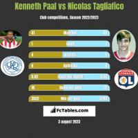 Kenneth Paal vs Nicolas Tagliafico h2h player stats