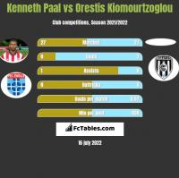 Kenneth Paal vs Orestis Kiomourtzoglou h2h player stats