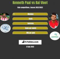 Kenneth Paal vs Rai Vloet h2h player stats