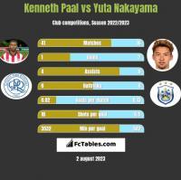 Kenneth Paal vs Yuta Nakayama h2h player stats