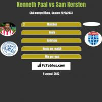Kenneth Paal vs Sam Kersten h2h player stats