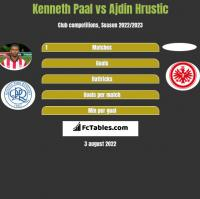 Kenneth Paal vs Ajdin Hrustic h2h player stats