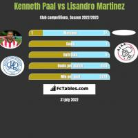 Kenneth Paal vs Lisandro Martinez h2h player stats
