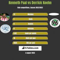 Kenneth Paal vs Derrick Koehn h2h player stats
