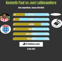 Kenneth Paal vs Joel Latibeaudiere h2h player stats