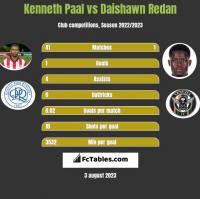 Kenneth Paal vs Daishawn Redan h2h player stats