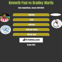 Kenneth Paal vs Bradley Martis h2h player stats