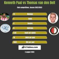 Kenneth Paal vs Thomas van den Belt h2h player stats