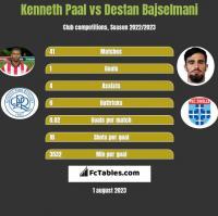 Kenneth Paal vs Destan Bajselmani h2h player stats
