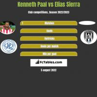 Kenneth Paal vs Elias Sierra h2h player stats