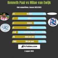 Kenneth Paal vs Milan van Ewijk h2h player stats