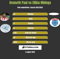 Kenneth Paal vs Elikia Mbinga h2h player stats