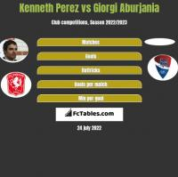 Kenneth Perez vs Giorgi Aburjania h2h player stats
