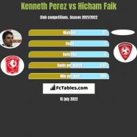 Kenneth Perez vs Hicham Faik h2h player stats