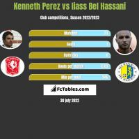 Kenneth Perez vs Iiass Bel Hassani h2h player stats