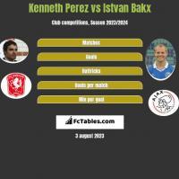 Kenneth Perez vs Istvan Bakx h2h player stats
