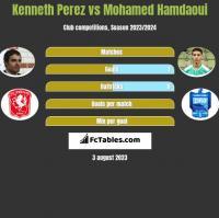 Kenneth Perez vs Mohamed Hamdaoui h2h player stats