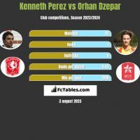 Kenneth Perez vs Orhan Dzepar h2h player stats