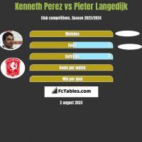 Kenneth Perez vs Pieter Langedijk h2h player stats