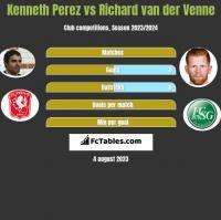 Kenneth Perez vs Richard van der Venne h2h player stats