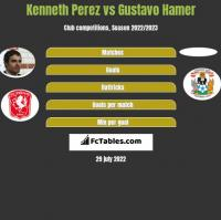 Kenneth Perez vs Gustavo Hamer h2h player stats