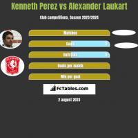 Kenneth Perez vs Alexander Laukart h2h player stats