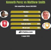 Kenneth Perez vs Matthew Smith h2h player stats